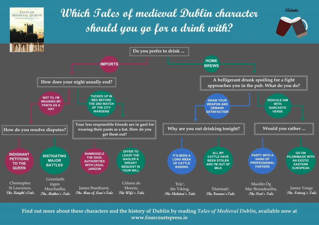 Which medieval Dublliner should you go to the pub with?